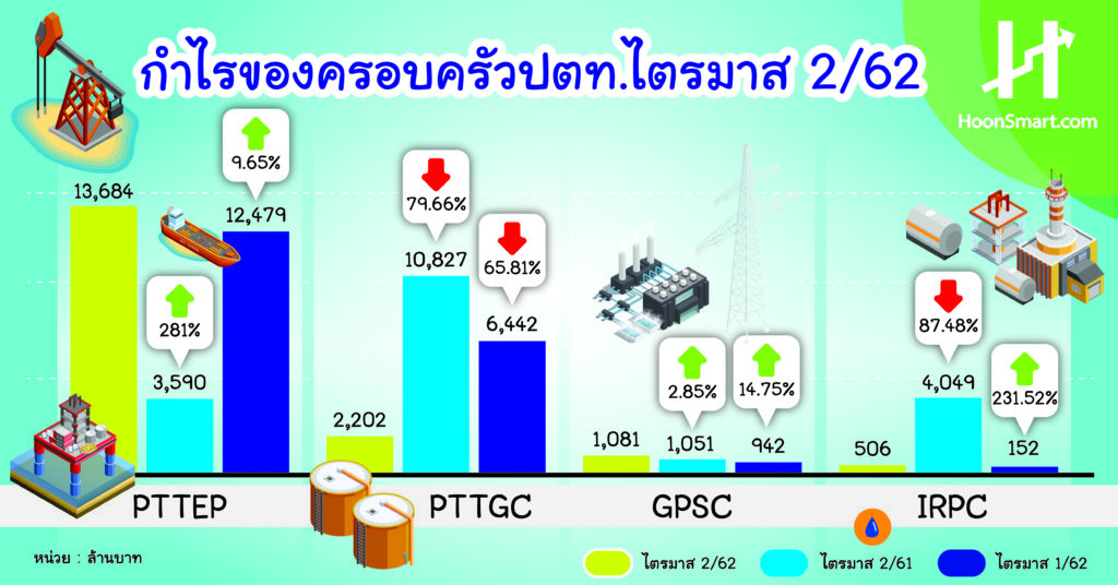 The PTTGC is bad, has hit the target for 2 years  GPS D-PTT